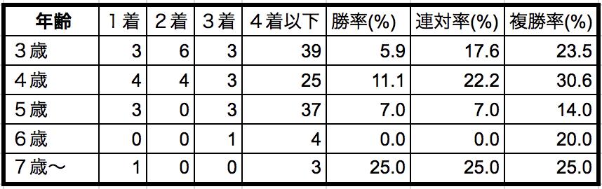 ターコイズステークス2018年齢別データ