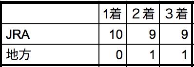 東京大賞典2018所属別データ