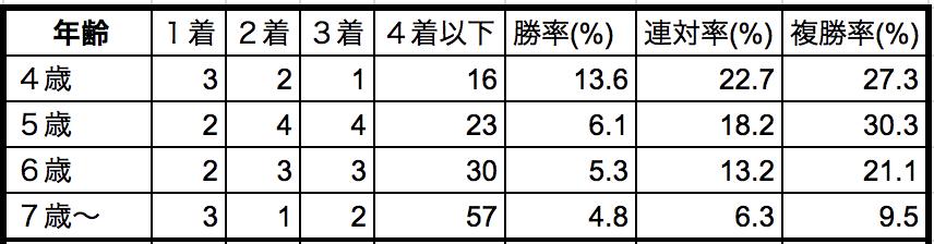 中山金杯2019年齢別データ