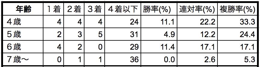 東京新聞杯2019年齢別データ