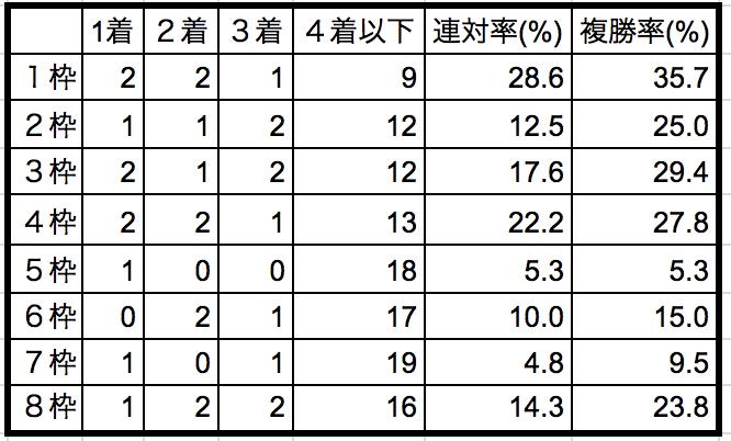 シンザン記念2019枠順別データ