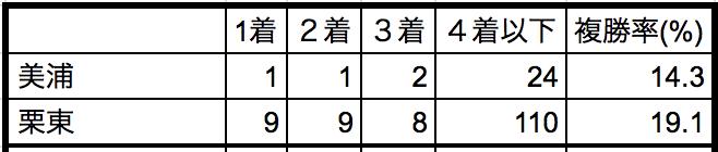 京都金杯2019所属別データ
