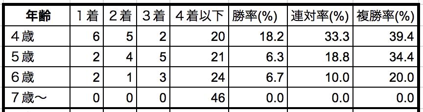 日経新春杯2019年齢別データ