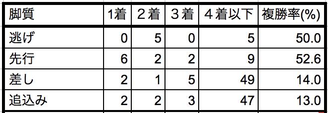 シルクロードステークス2019脚質別データ