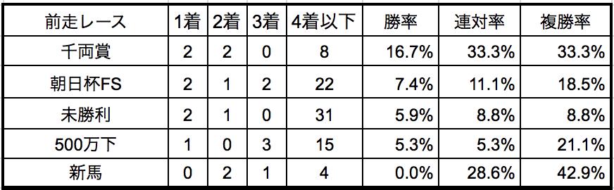 シンザン記念2019前走別データ