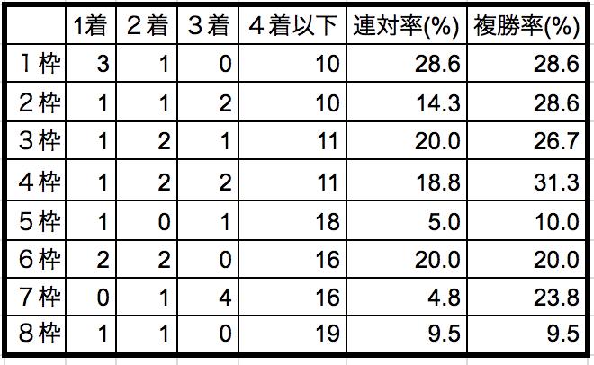 日経新春杯2019枠順別データ