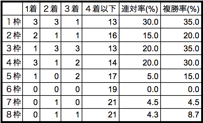 京都金杯2019枠順別データ