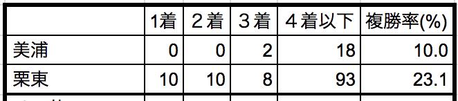 日経新春杯2019所属別データ