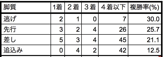 東京新聞杯2019脚質別データ