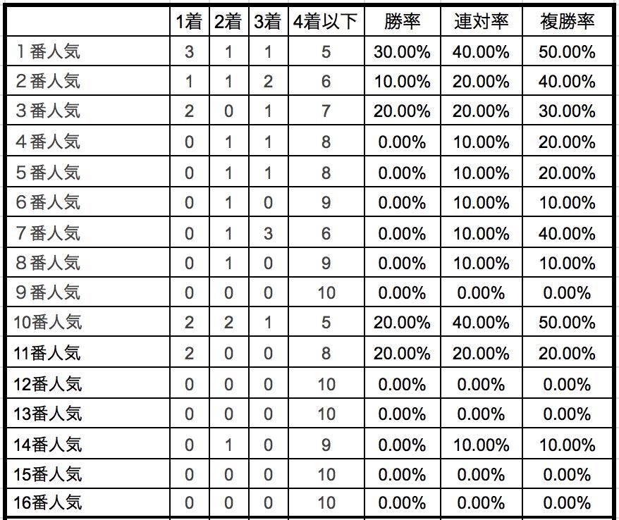 フェアリーステークス2019単勝人気別データ