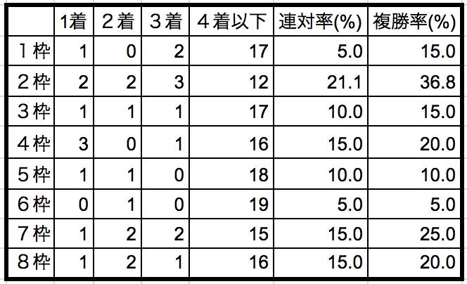 フェアリーステークス2019枠順別データ