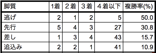シンザン記念2019脚質別データ
