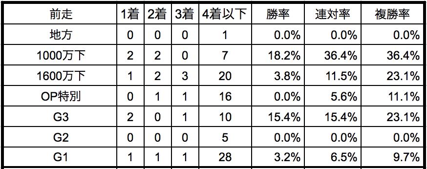 愛知杯2019前走別データ