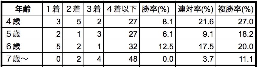京都金杯2019年齢別データ
