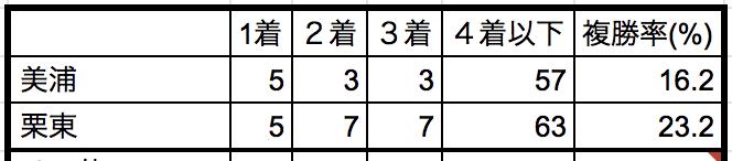東京新聞杯2019所属別データ