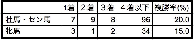 シルクロードステークス2019性別データ