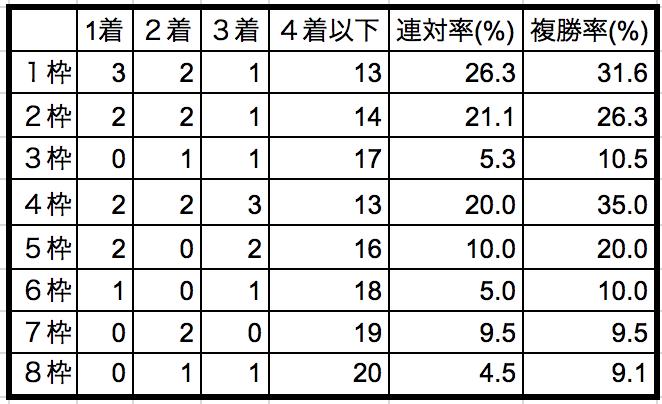 シルクロードステークス2019枠順別データ