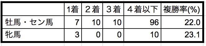 東京新聞杯2019性別データ