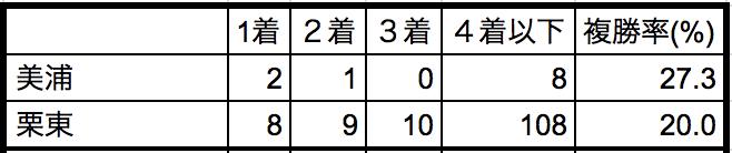 シンザン記念2019所属別データ
