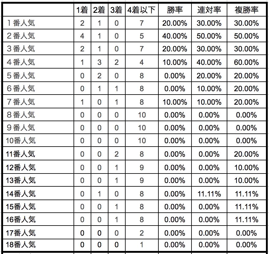 シルクロードステークス2019単勝人気別データ