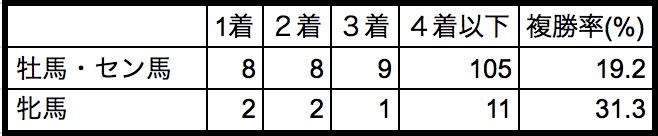 シンザン記念2019性別データ