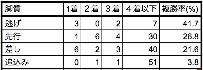 フェアリーステークス2019脚質別データ