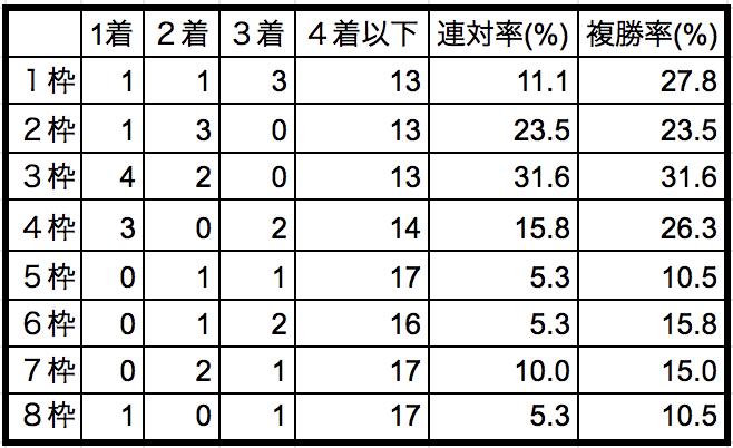東京新聞杯2019枠順別データ