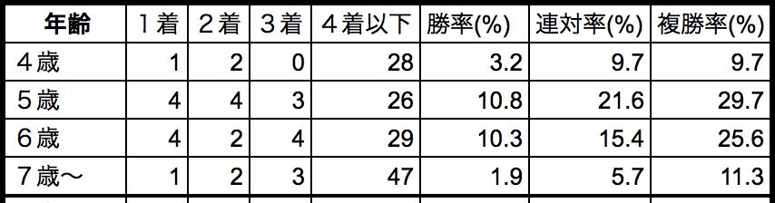 シルクロードステークス2019年齢別データ