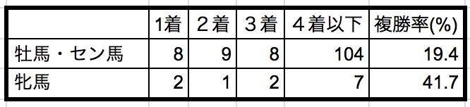 日経新春杯2019性別データ