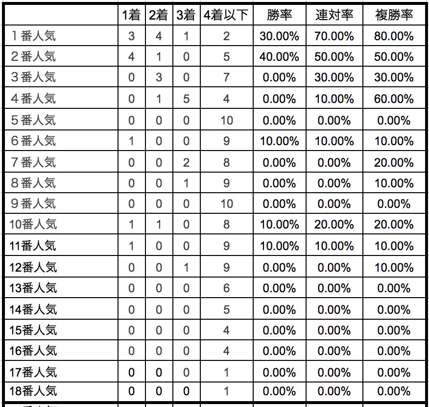 日経新春杯2019単勝人気別データ