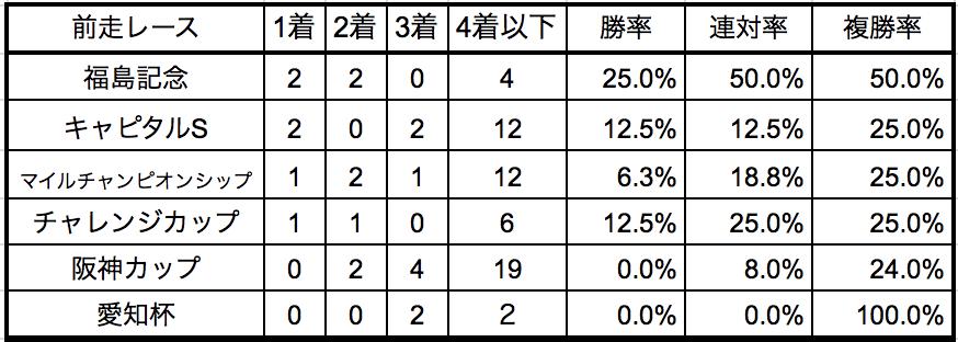 京都金杯2019前走別データ