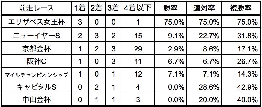 東京新聞杯2019前走別データ