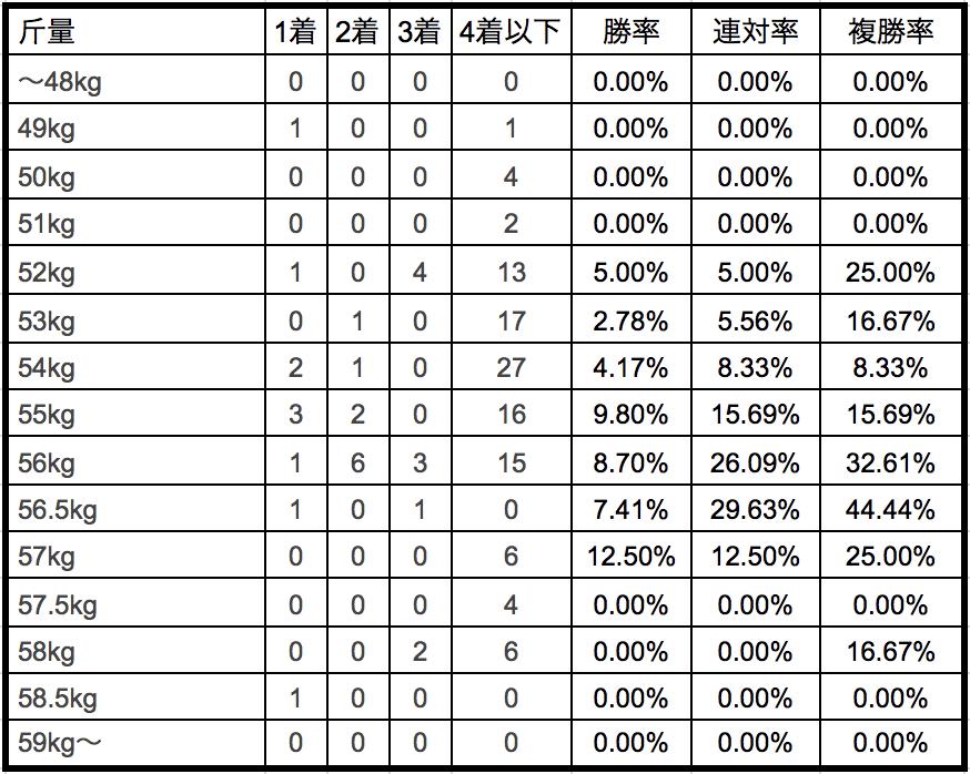 日経新春杯2019斤量別データ