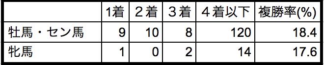 京都金杯2019性別データ