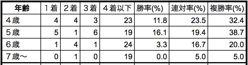 京都記念2019年齢別データ