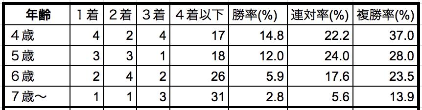 中山記念2019年齢別データ