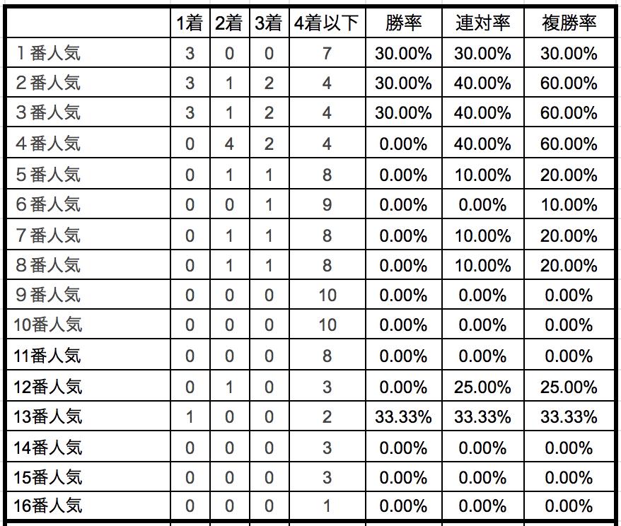 中山記念2019単勝人気別データ