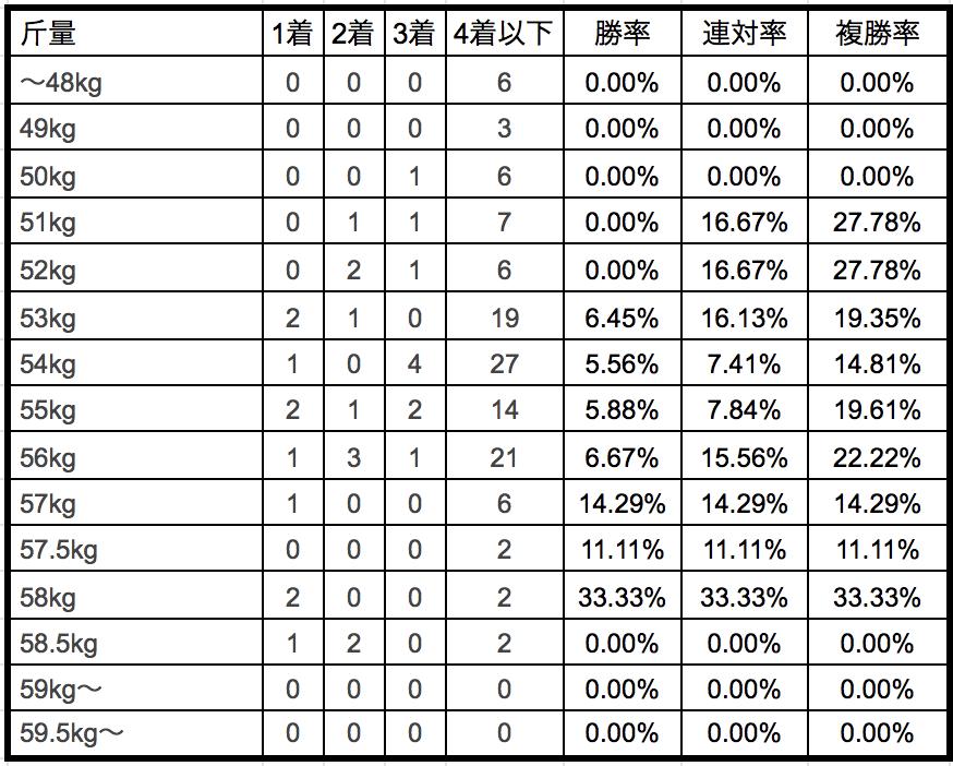 ダイヤモンドステークス2019斤量別データ