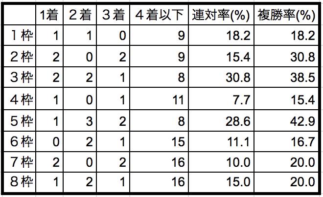 中山記念2019枠順別データ