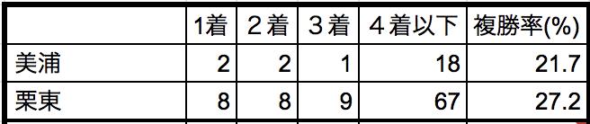 京都記念2019所属別データ