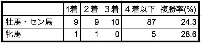 中山記念2019性別データ