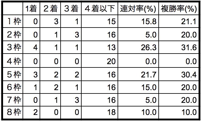 クイーンカップ2019枠順別データ