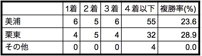 共同通信杯2019所属別データ
