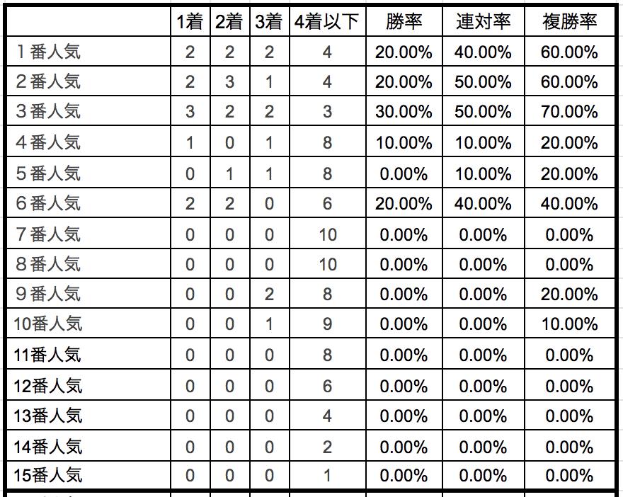 共同通信杯2019単勝人気別データ