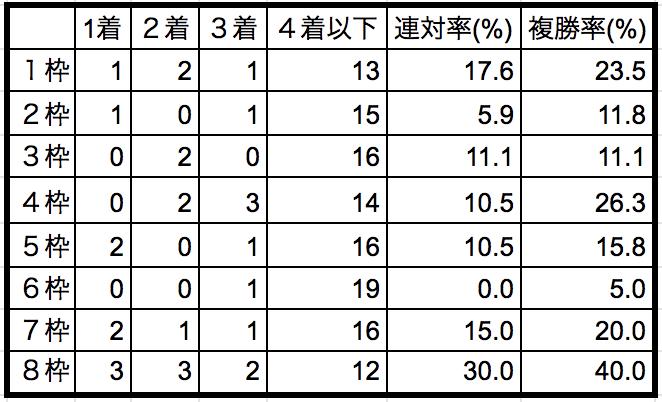 ダイヤモンドステークス2019 枠順別データ