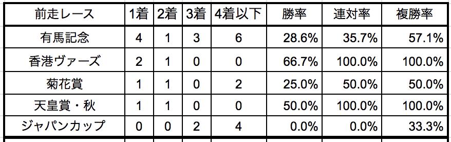 京都記念2019前走別データ