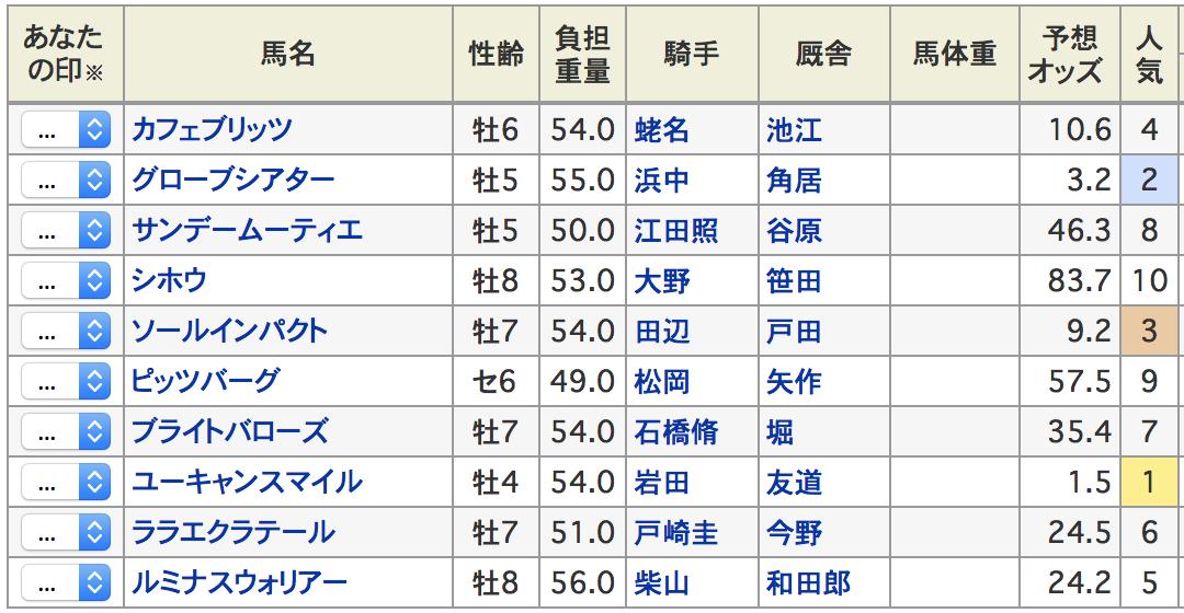 ダイヤモンドステークス2019出走登録馬