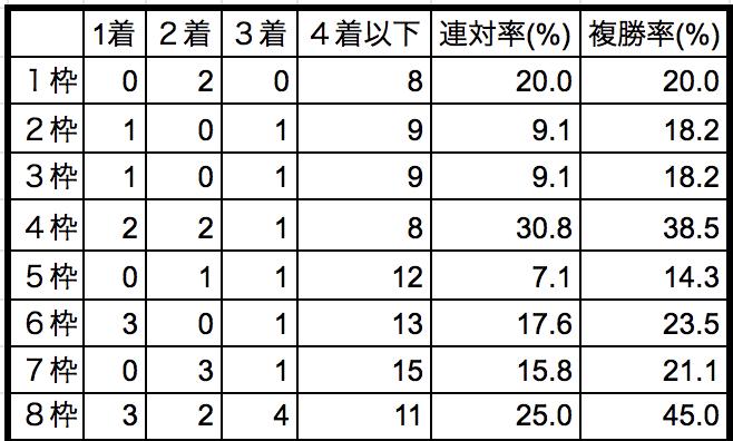 京都記念2019枠順別データ