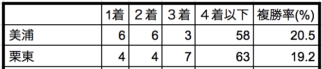 ダイヤモンドステークス2019 所属別データ
