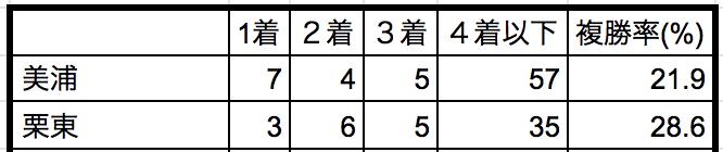 中山記念2019所属別データ